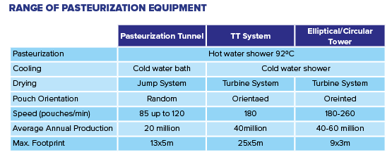 Cheerpack - Range of pasteurisation equipment
